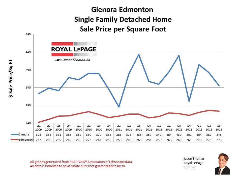 Glenora home sales