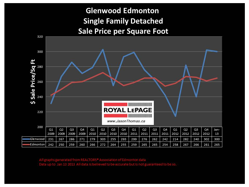Glenwood Edmonton home sale price chart 2013