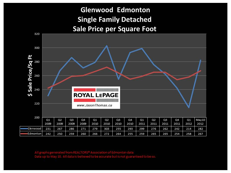 Glenwood west edmonton real estate price graph
