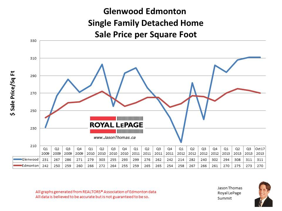 Glenwood jasper place home sales