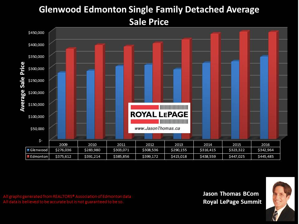 Glenwood House price chart in west edmonton