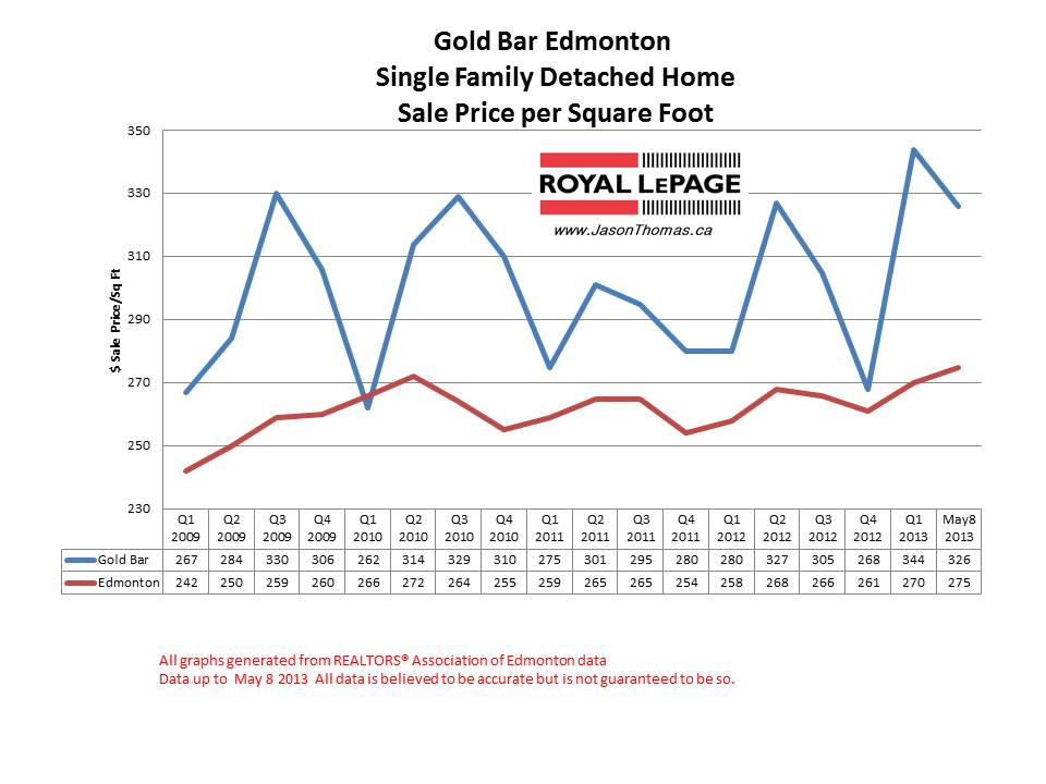 Gold bar home sale prices