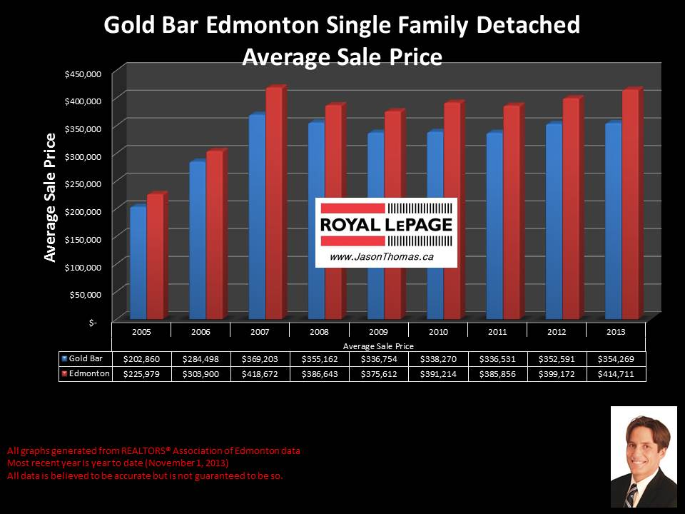 Gold Bar Edmonton average house sold price chart 2005 to 2013