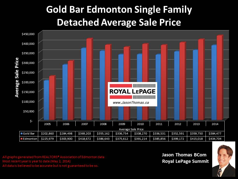 Gold Bar homes for sale