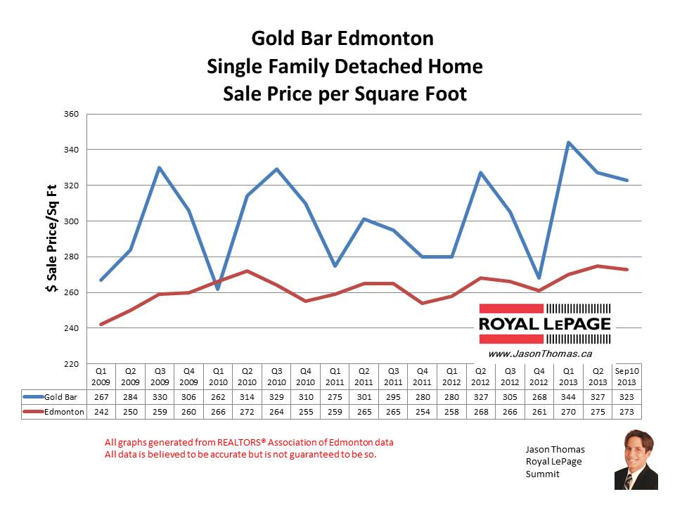 Gold Bar Edmonton home sales
