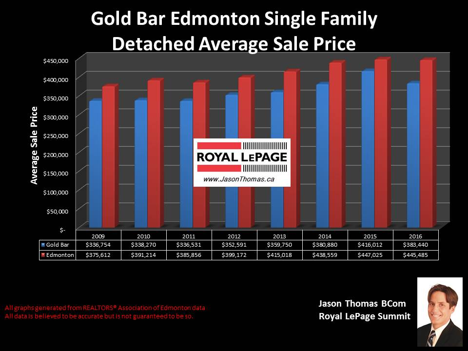 Gold bar home sold price chart in Edmonton