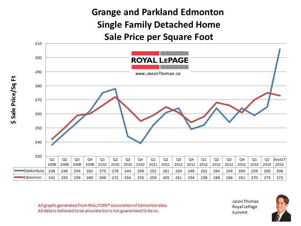 Grange and Parkland Home Sales