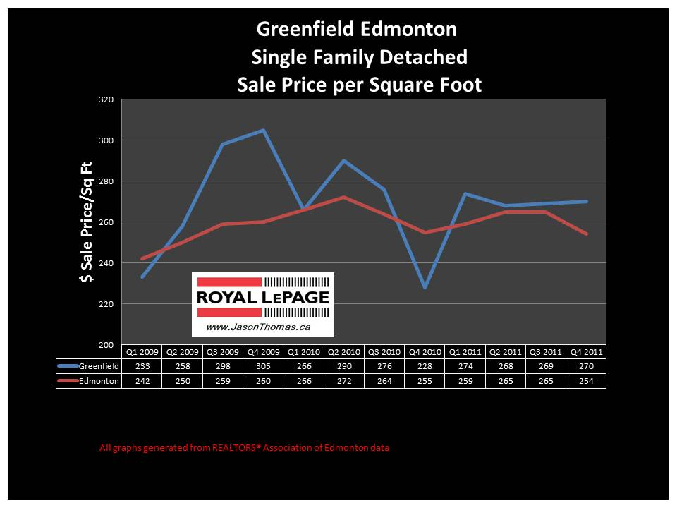 greenfield Edmonton real estate sale price graph