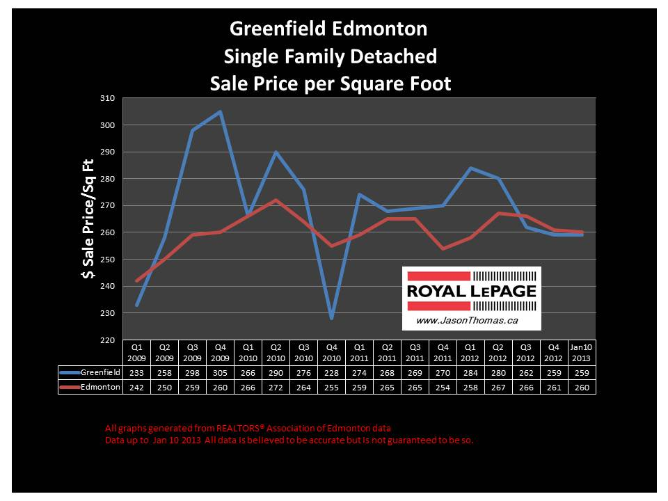 Greenfield Home sale price chart 2013