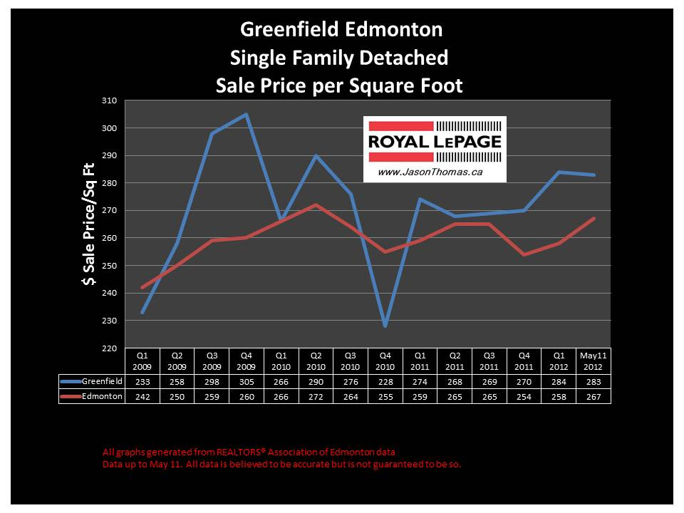 Greenfield South Edmonton real estate price graph
