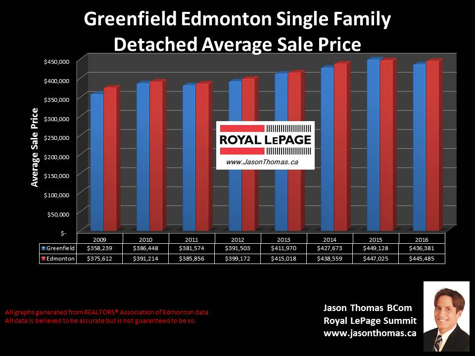 Greenfield home selling price graph in Edmonton