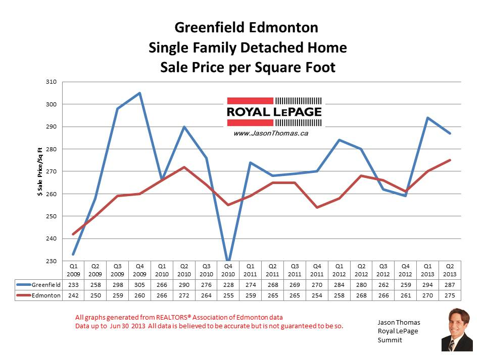 Greenfield real estate sale price