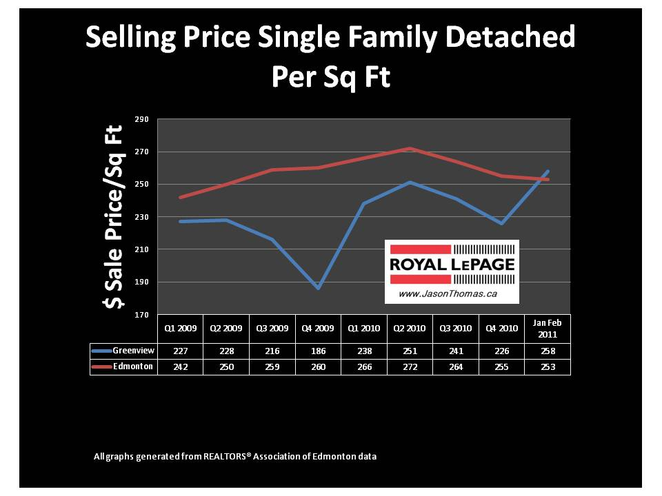 Greenview Millwoods Edmonton real estate average sale price per square foot