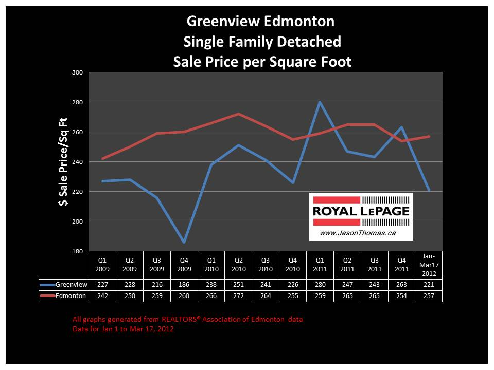 Greenview Millwods real estate average house sale price