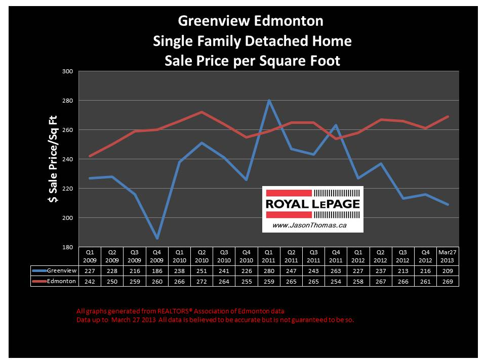 Greenview Home sale price
