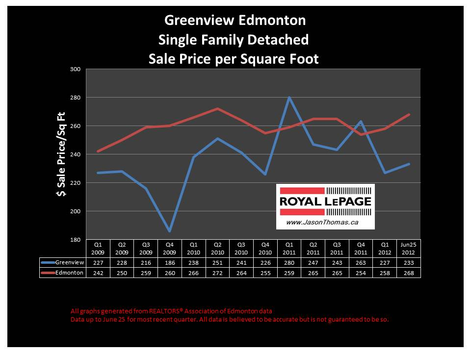 Greenview Millwoods real estate average sale price graph