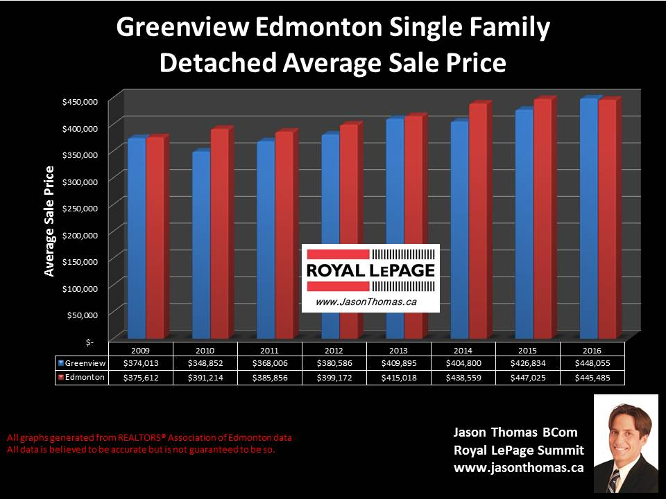 Greenview house sold price graph in Millwoods