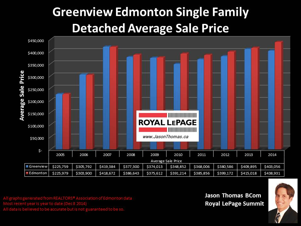 Greenview homes for sale in Edmonton