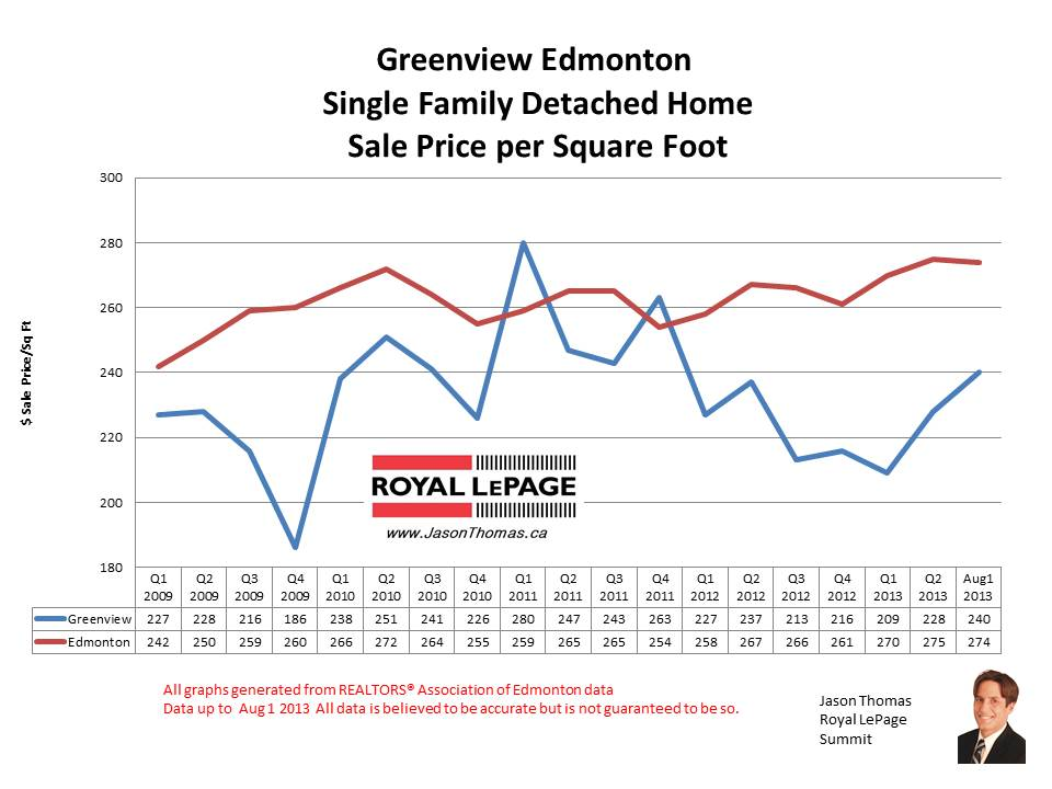 Greenview Millwoods home sale prices