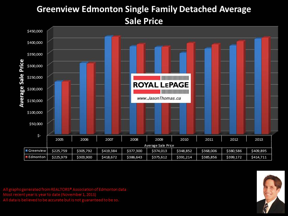 Greenview Millwoods home sales