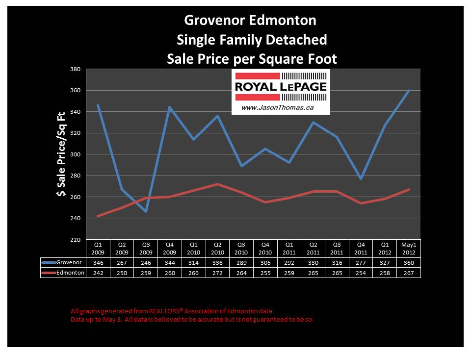 Grovenor Edmonton real estate sale price graph