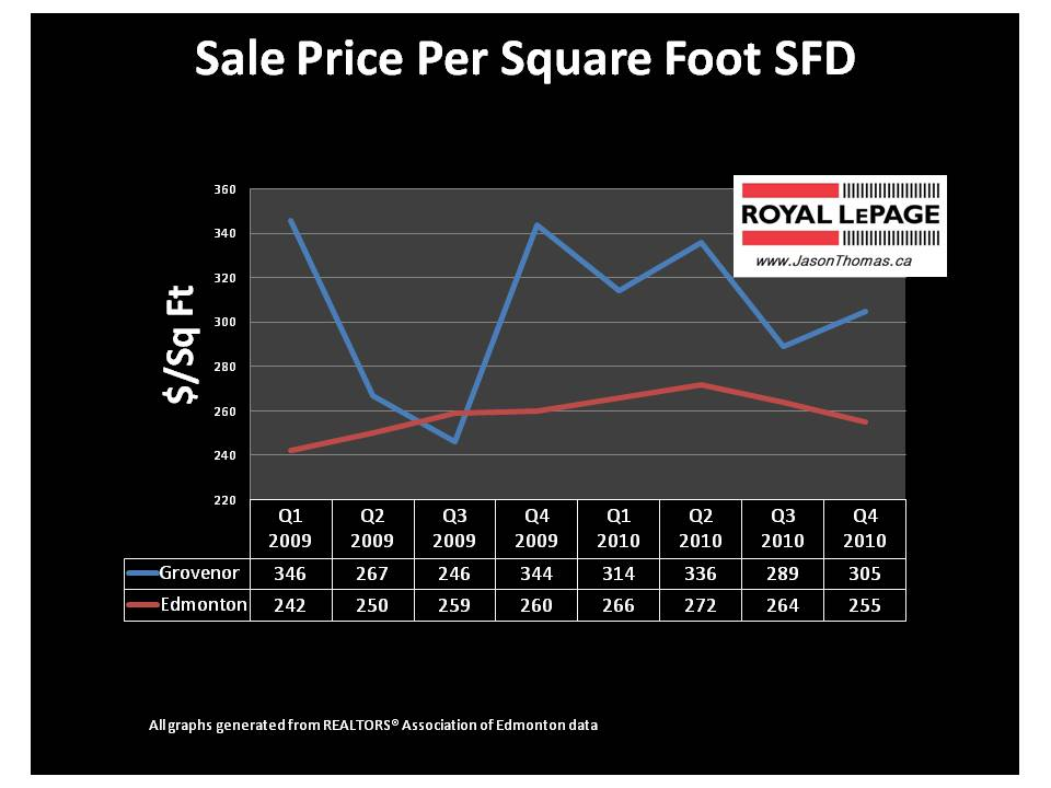 Grovenor real estate edmonton average sold price per square foot