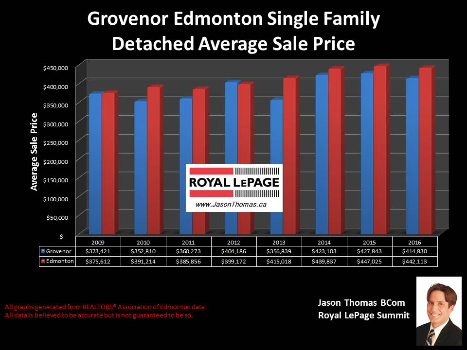 Grovenor Home selling price graph