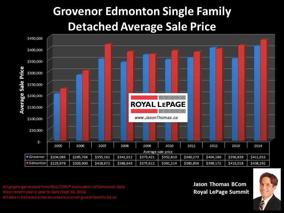 Grovenor homes for sale in Edmonton