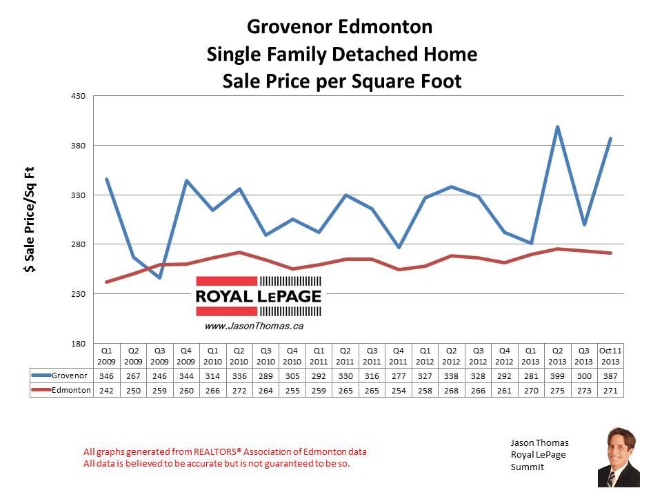Grovenor Capital hill home sales