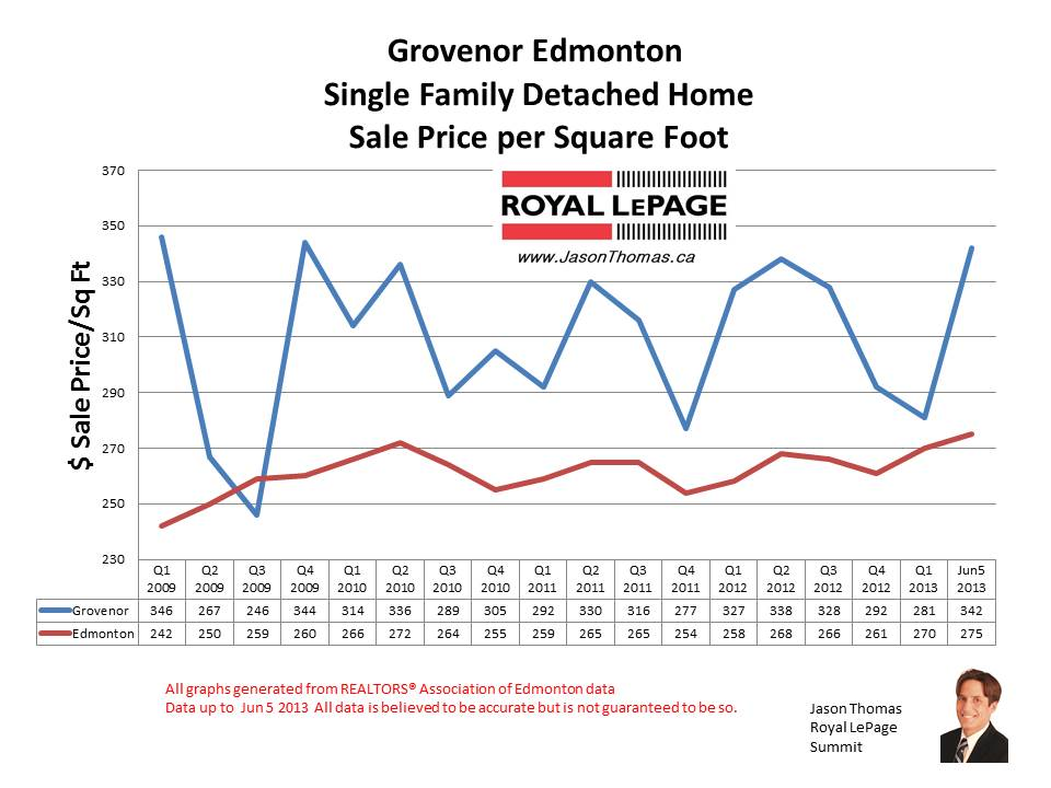 Grovenor home sale prices