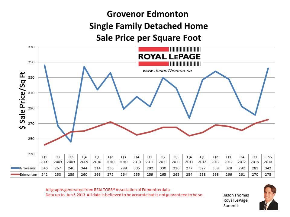 Grovenor home sale prices