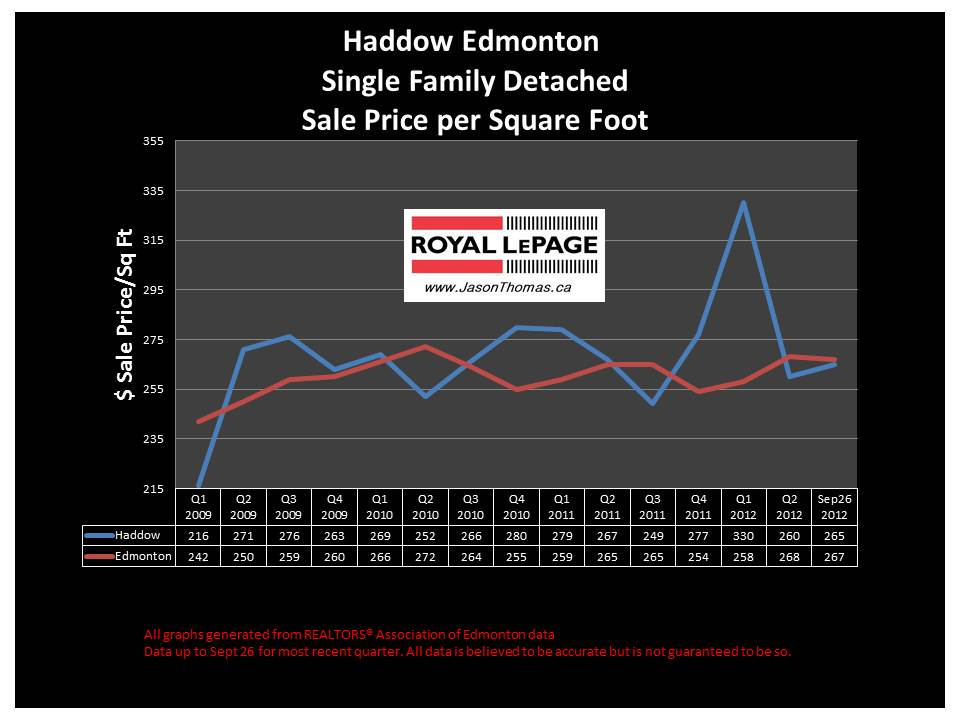 Haddow Riverbend real estate sale price graph
