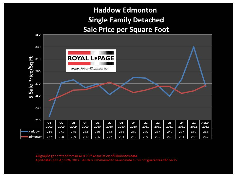 Haddow Riverbend real estate