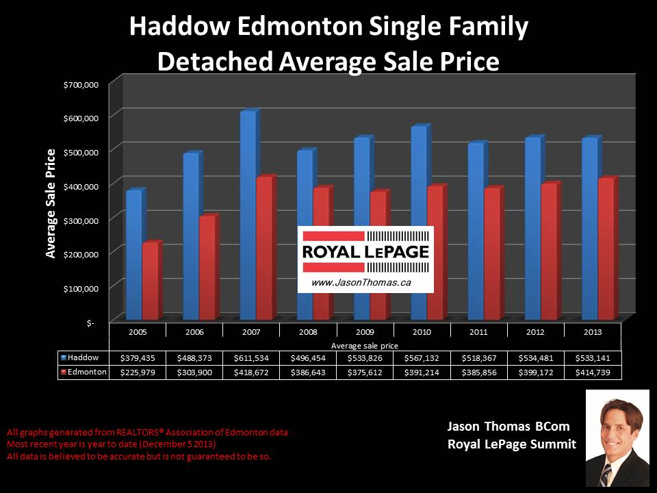 Haddow Edmonton real estate sale price graph 2005 to 2013