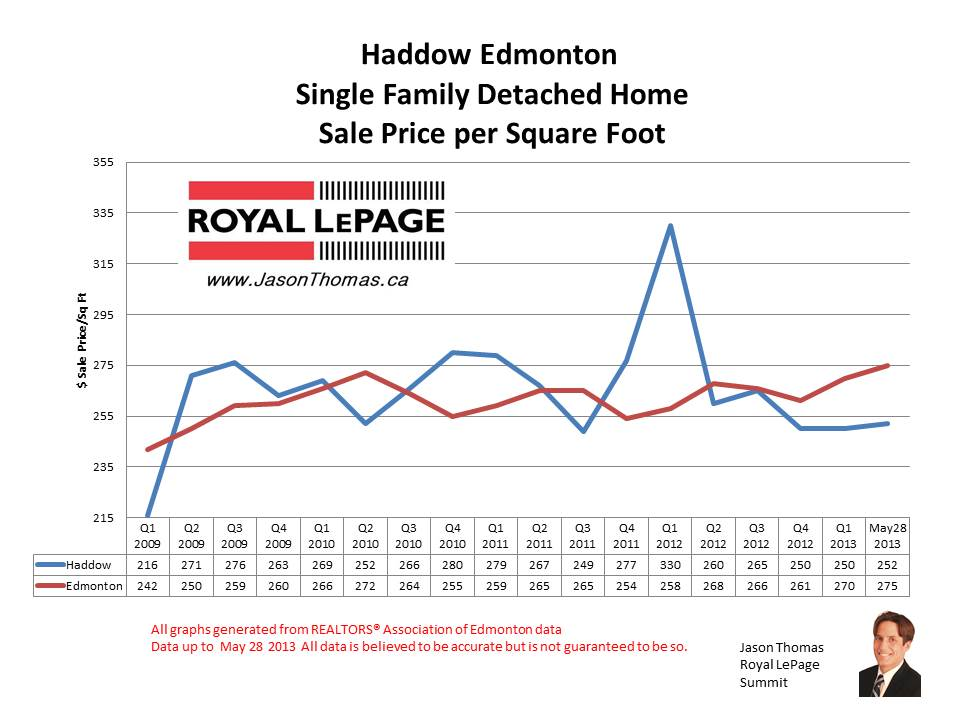 Haddow home sale prices