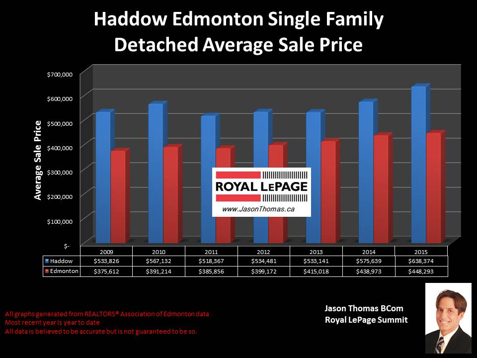 Haddow home selling price graph