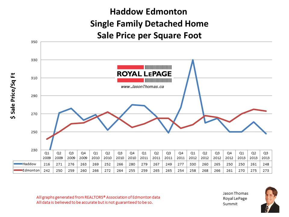 Haddow riverbend home sales