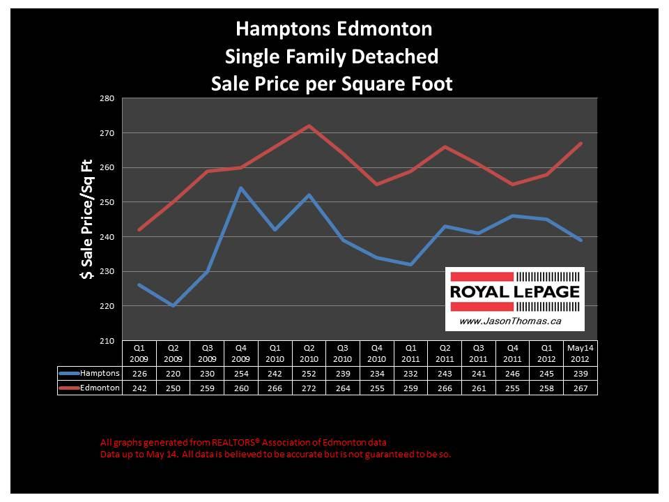 Hamptons Edmonton real estate sale price graph 2012