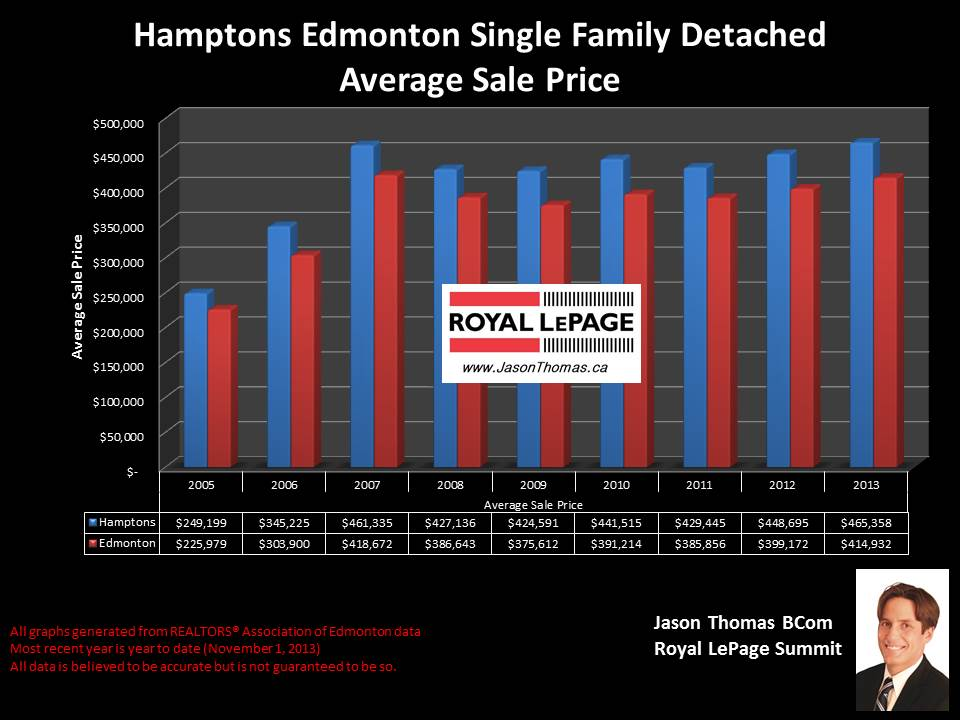 Hamptons Copperwood average home selling price graph
