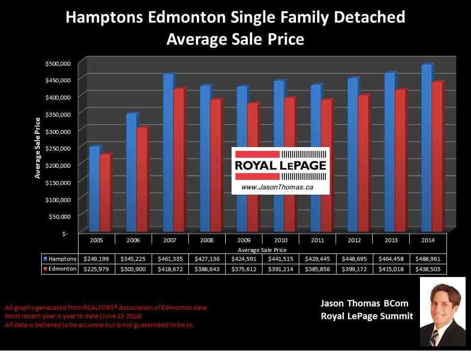 Hamptons Edmonton homes for sale