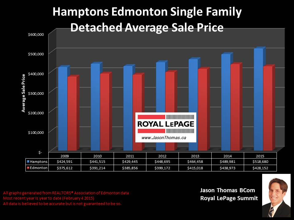 Hamptons Edmonton homes for sale