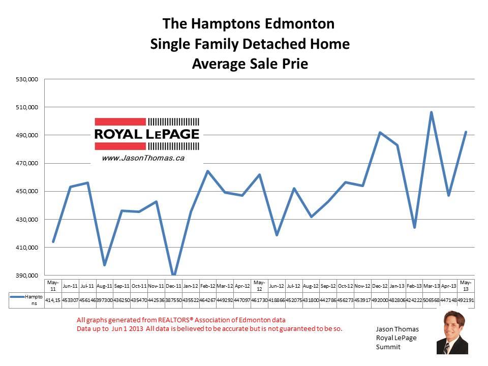 Hamptons Edmonton real estate