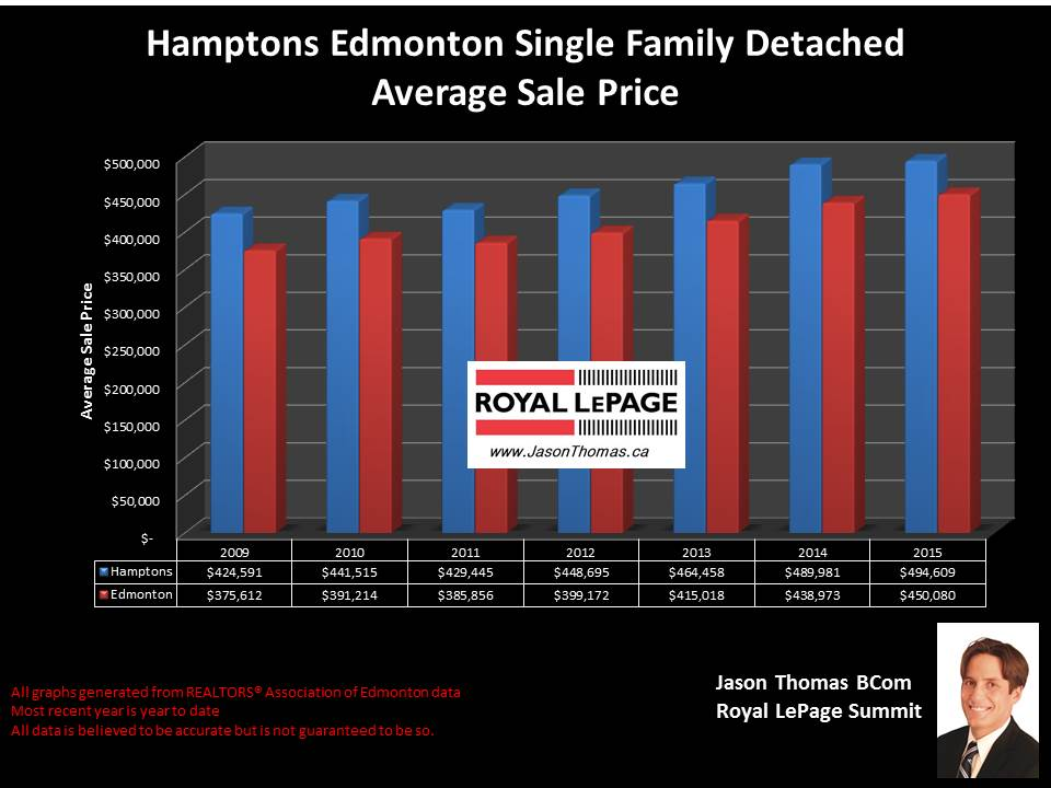 Hamptons Edmonton home sale prices