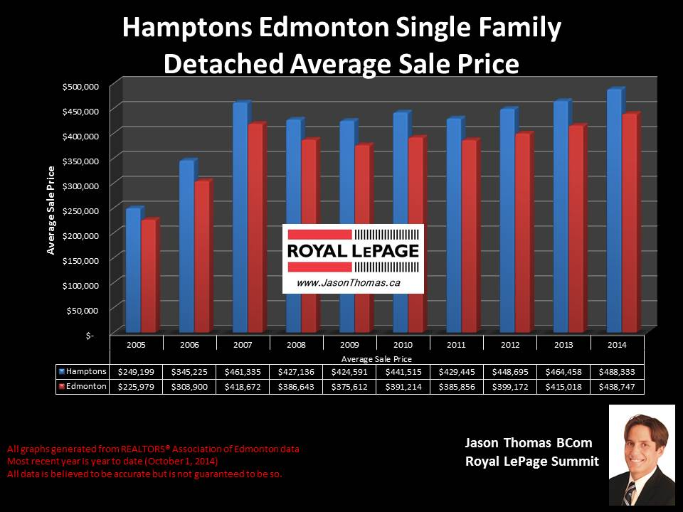 The hamptons edmonton home sale price graph