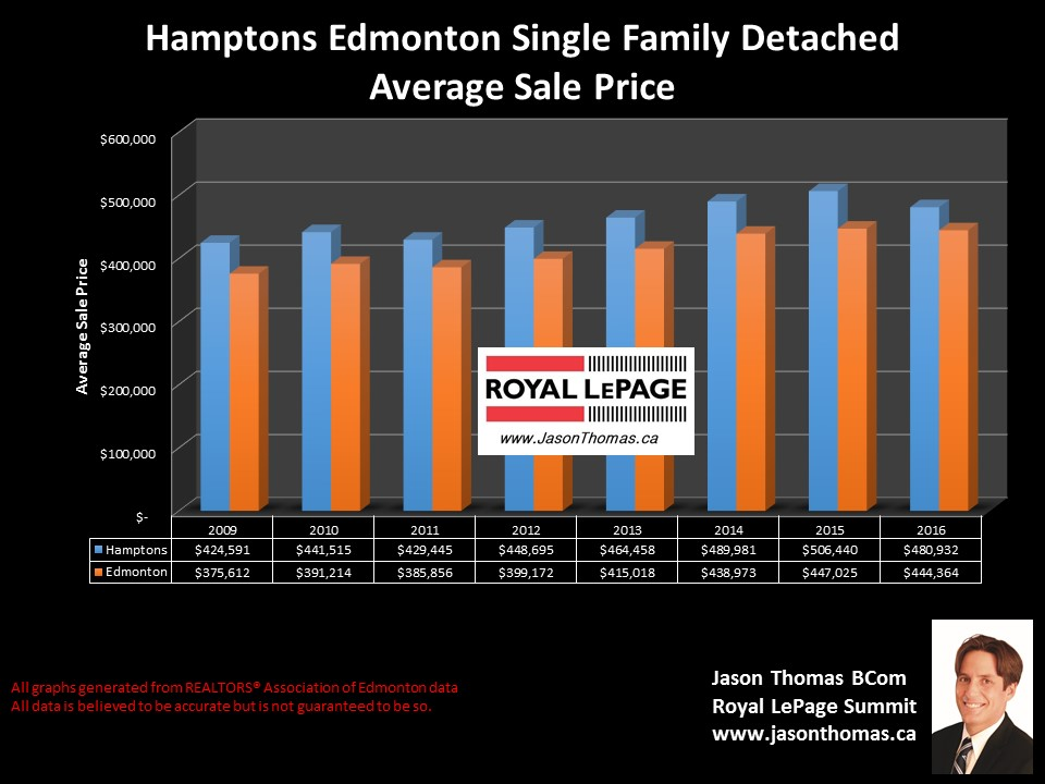 Hamptons home sale price chart in west  Edmonton