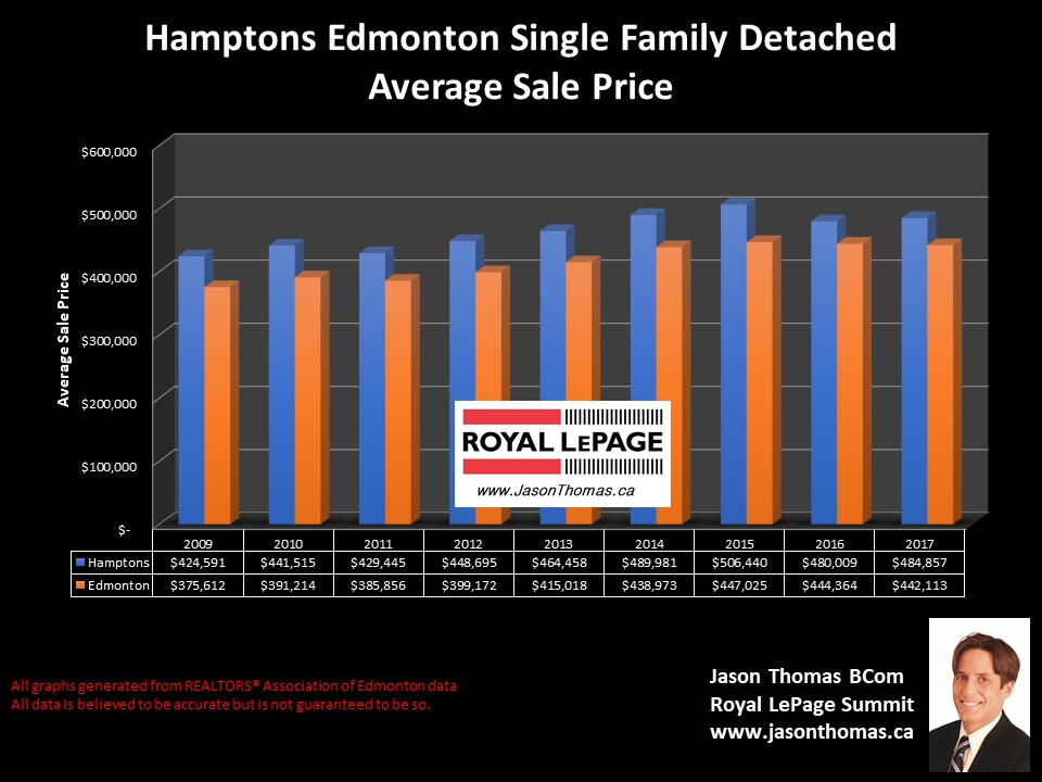 Hamptons Edmonton house sold price chart