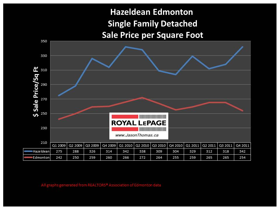 Hazeldean edmonton mill creek ravine average sale price graph 2012