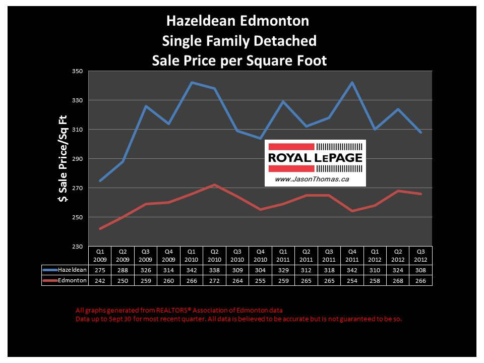 Hazeldean mill creek ravine house sale price graph