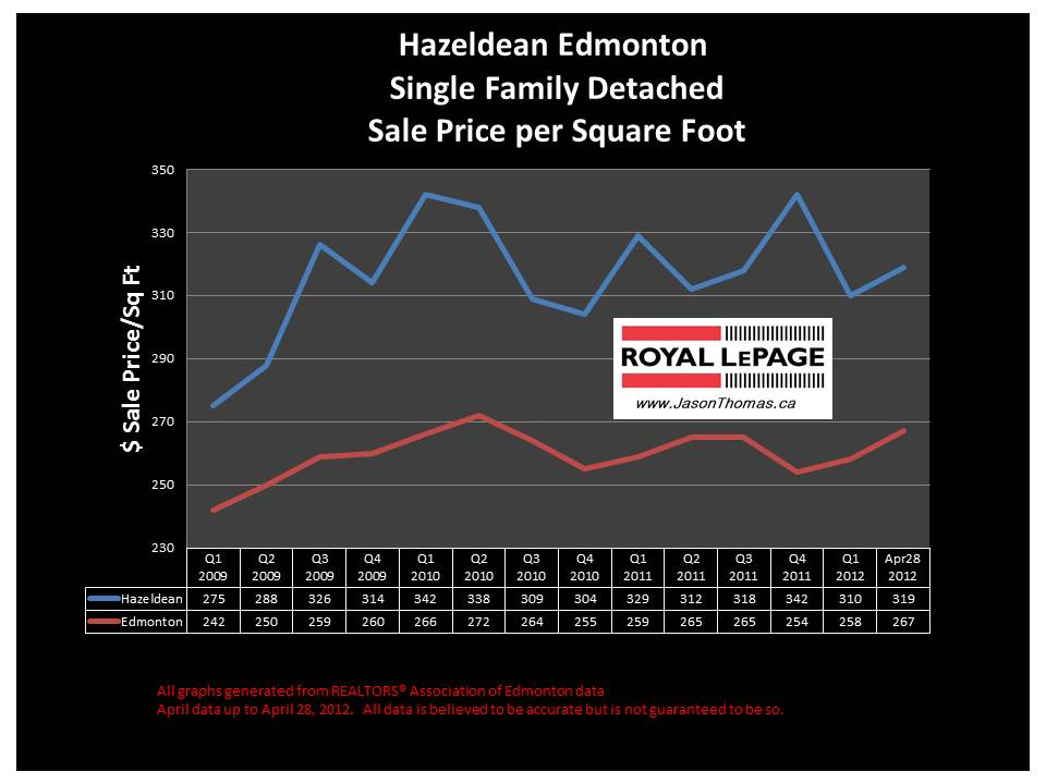 Hazeldean real estate house prices