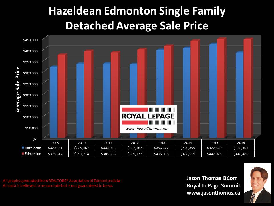 Hazeldean mill creek ravine home selling price graph